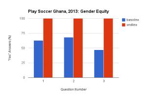 BaselineEndline Ghana